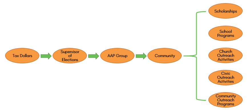 Diagrama de flujo que muestra cómo el programa AAP canaliza el dinero de los impuestos a través de la oficina SOE, los grupos AAP y de regreso a la comunidad.